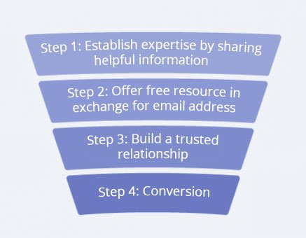 How to get started with your first sales funnel to automate your leads and sales.