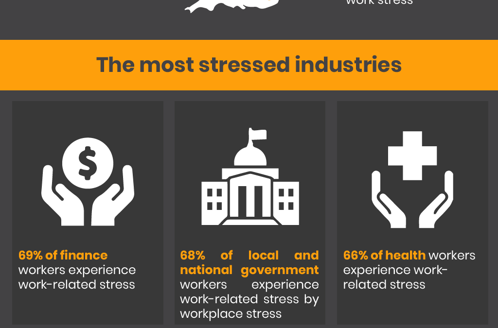 Effectively Managing Work Related Stress